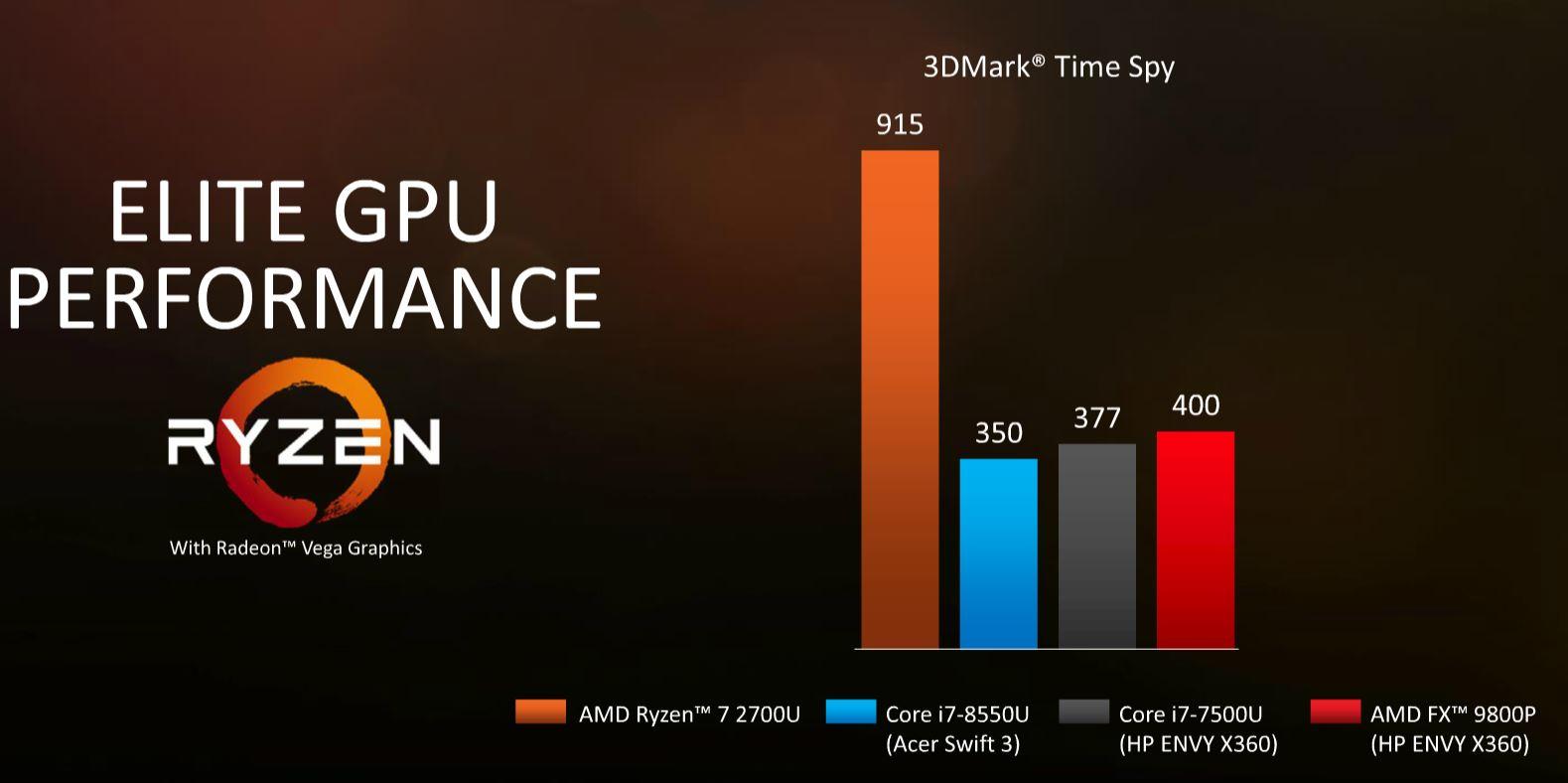 AMD Ryzen Mobile Vega Time Spy V. Intel