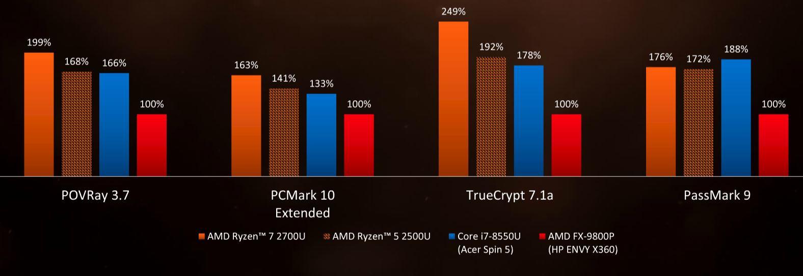 Cinebench AMD Ryzen Mobile V Intel 8th Gen Additional Benchmarks