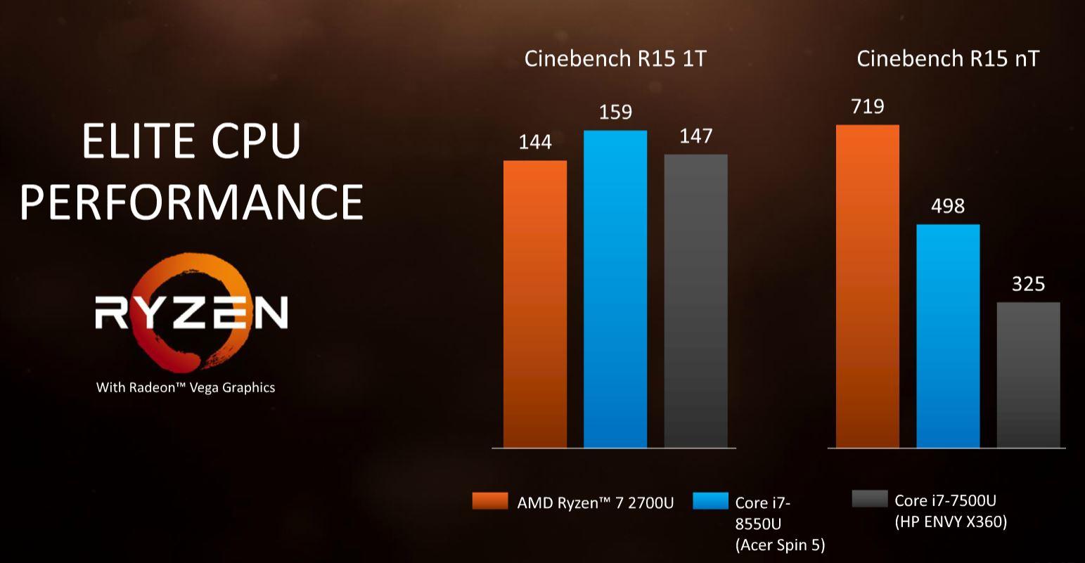 Cinebench AMD Ryzen Mobile V Intel 8th Gen