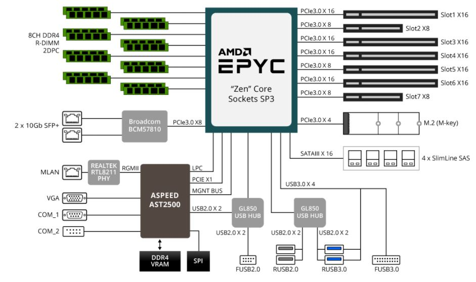 Gigabyte MZ31 AR0 AMD EPYC Block Diagram