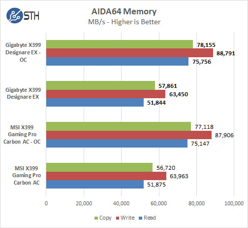 Gigabyte X399 Designare EX AIDA64 Memory