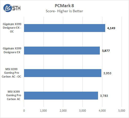 Gigabyte X399 Designare EX PCMark 8
