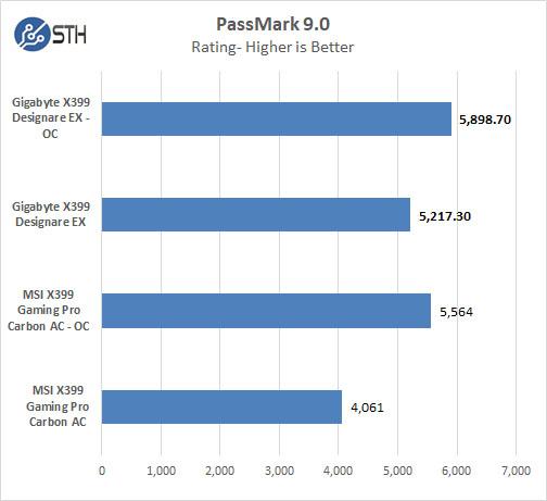 Gigabyte X399 Designare EX PassMark 9