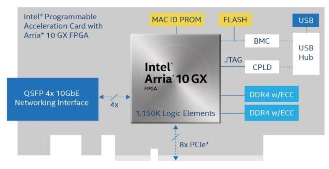 Intel Arria 10 GX FPGA Card For Servers Diagram