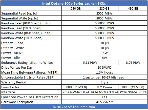 Intel Optane 900p Comparison Table