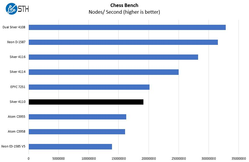 Intel Xeon Silver 4110 Chess Benchmark