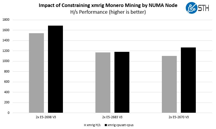 Monero Mining Comparison Q4 2017 Xmrig NUMA Constraints