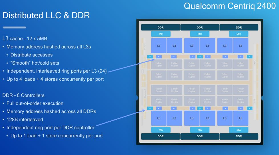 Qualcomm Centriq 2400 Distributed LLC And DDR