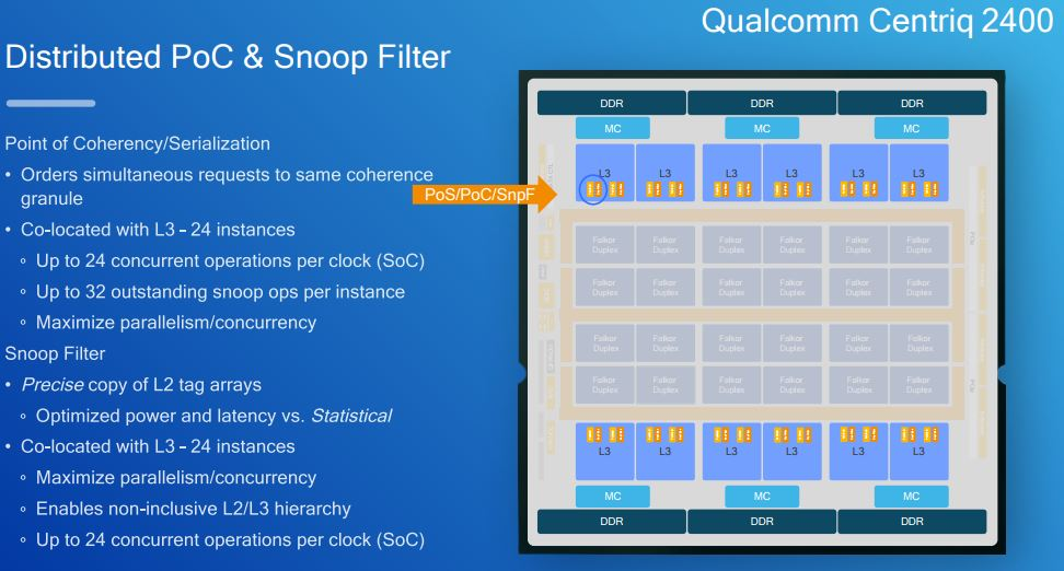 Qualcomm Centriq 2400 Distributed PoC And Snoop Filter