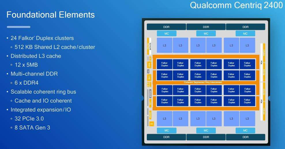 Qualcomm Centriq 2400 Foundational Elements