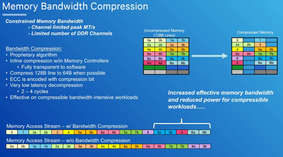 Qualcomm Centriq 2400 Memory Bandwidth Compression