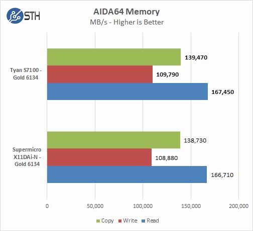 Tyan S7100 AIDA64 Memory
