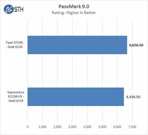 Tyan S7100 PassMark 9
