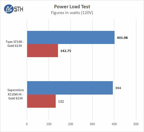 Tyan S7100 Power Test