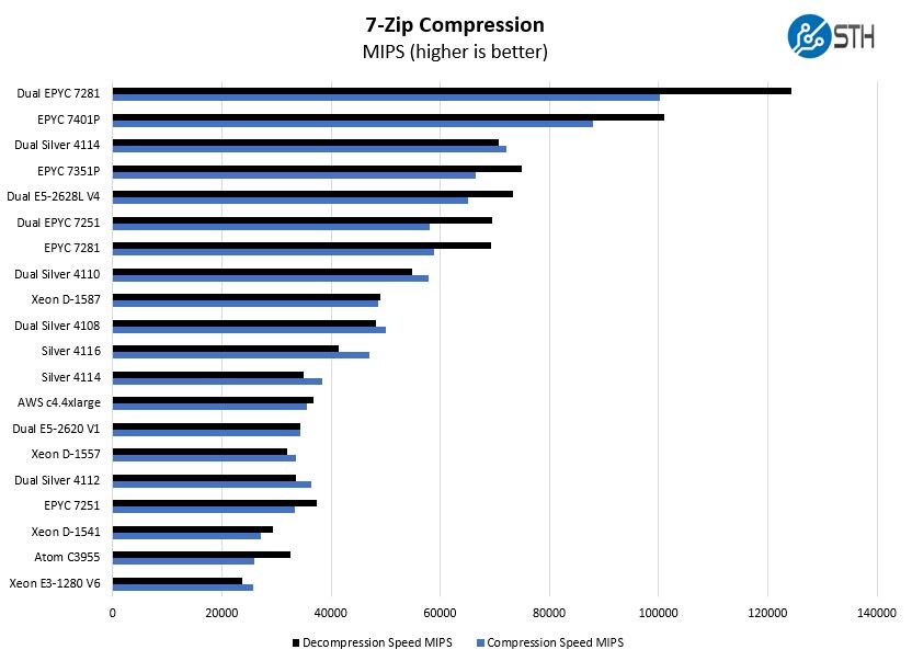 2P Intel Xeon Silver 4108 7 Zip Compression Benchmark