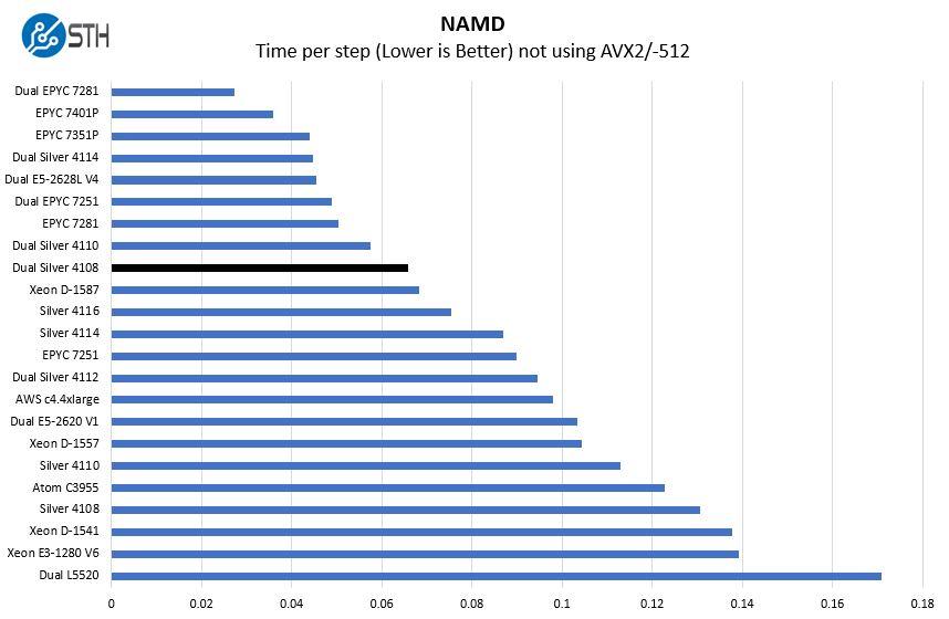 2P Intel Xeon Silver 4108 NAMD Benchmark