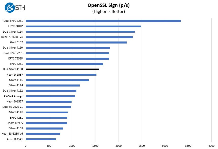 2P Intel Xeon Silver 4108 OpenSSL Sign Benchmark