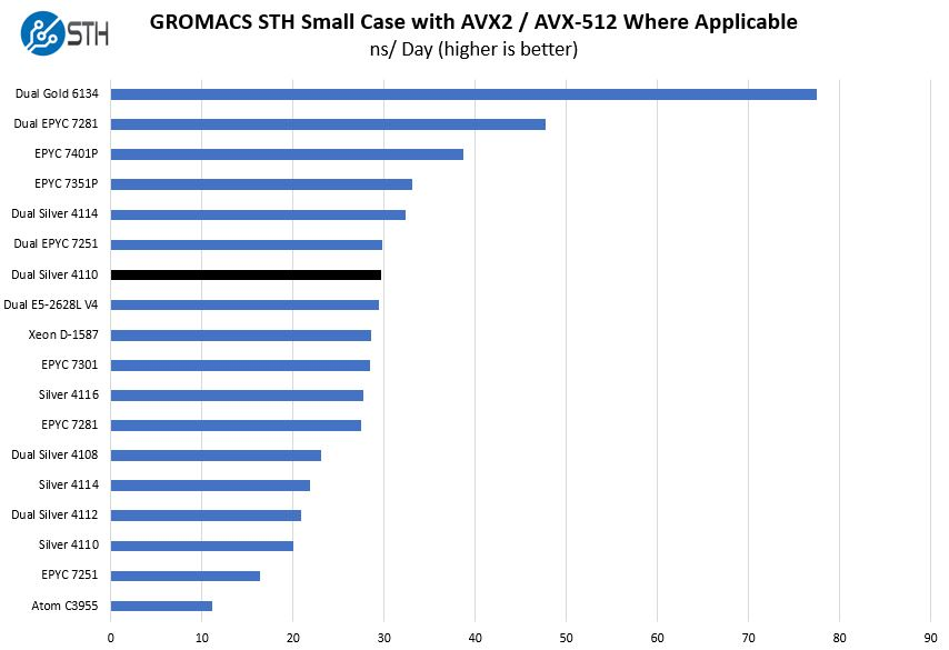 2P Intel Xeon Silver 4110 GROMACS STH Small Benchmark