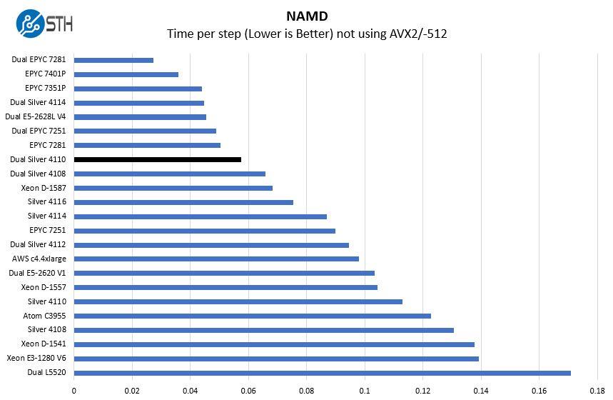 2P Intel Xeon Silver 4110 NAMD Benchmark