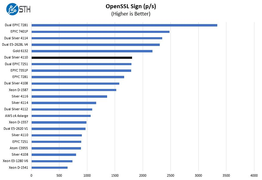 2P Intel Xeon Silver 4110 OpenSSL Sign Benchmark