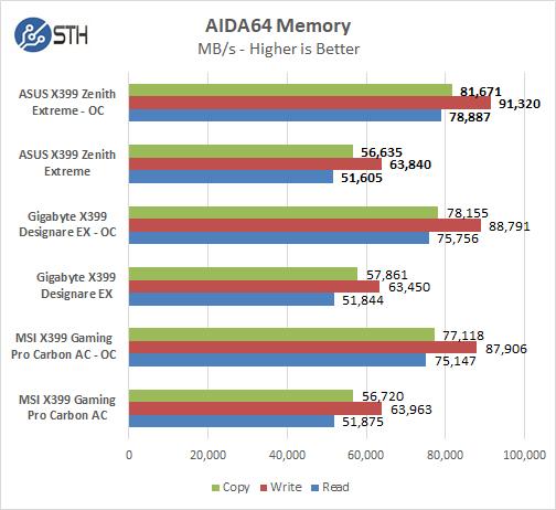 ASUS X399 Zenith Extreme AIDA64 Memory