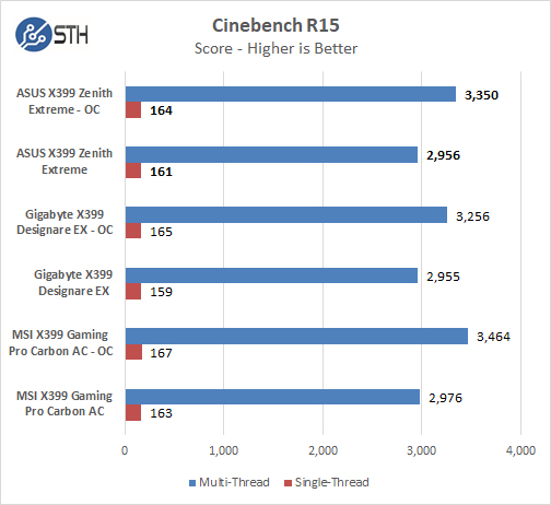 ASUS X399 Zenith Extreme Cinebench R15