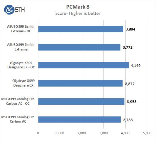 ASUS X399 Zenith Extreme PCMark 8