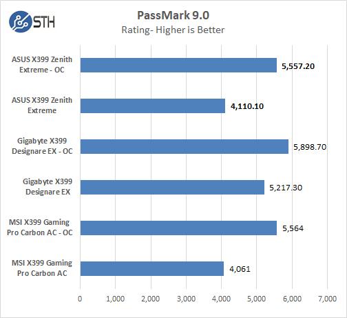 ASUS X399 Zenith Extreme PassMark 9