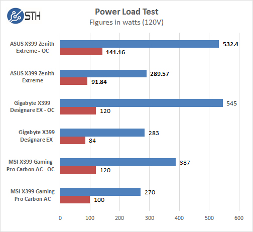 ASUS X399 Zenith Extreme Power Test