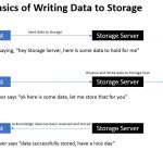 Basics Of Data Storage