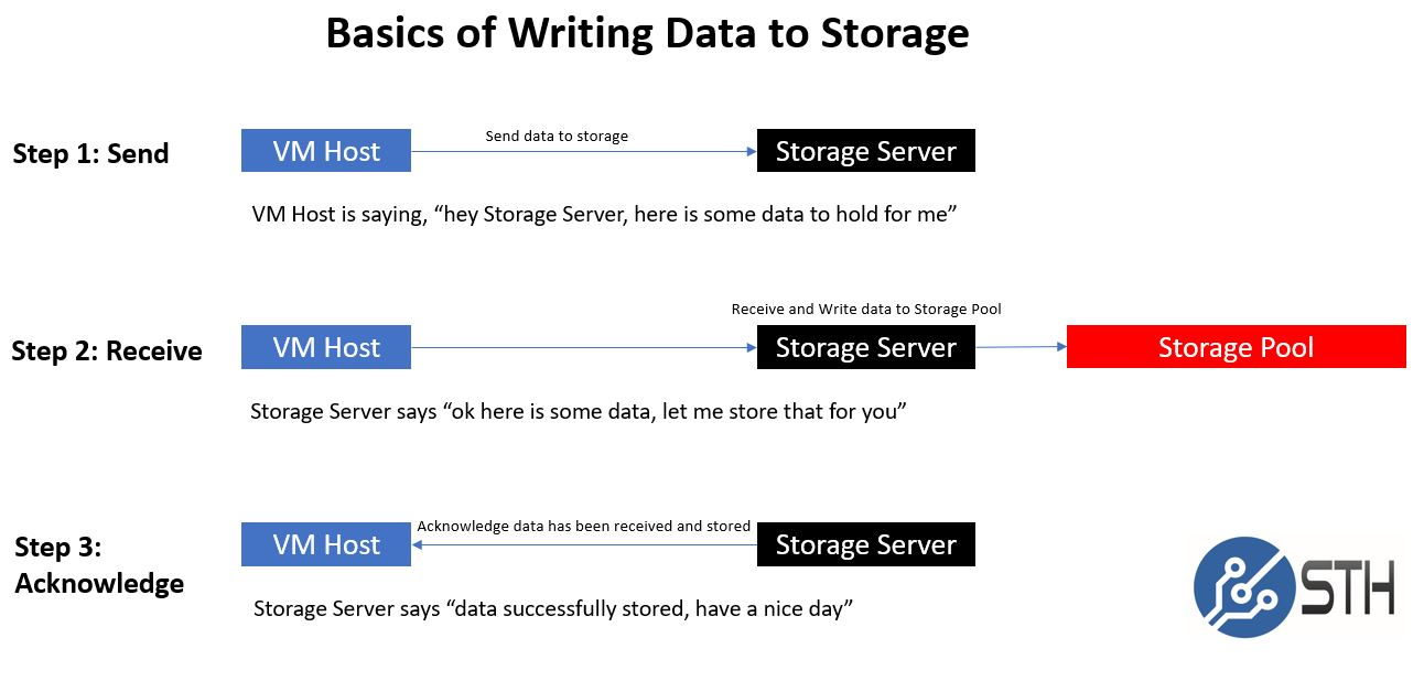 Basics Of Data Storage