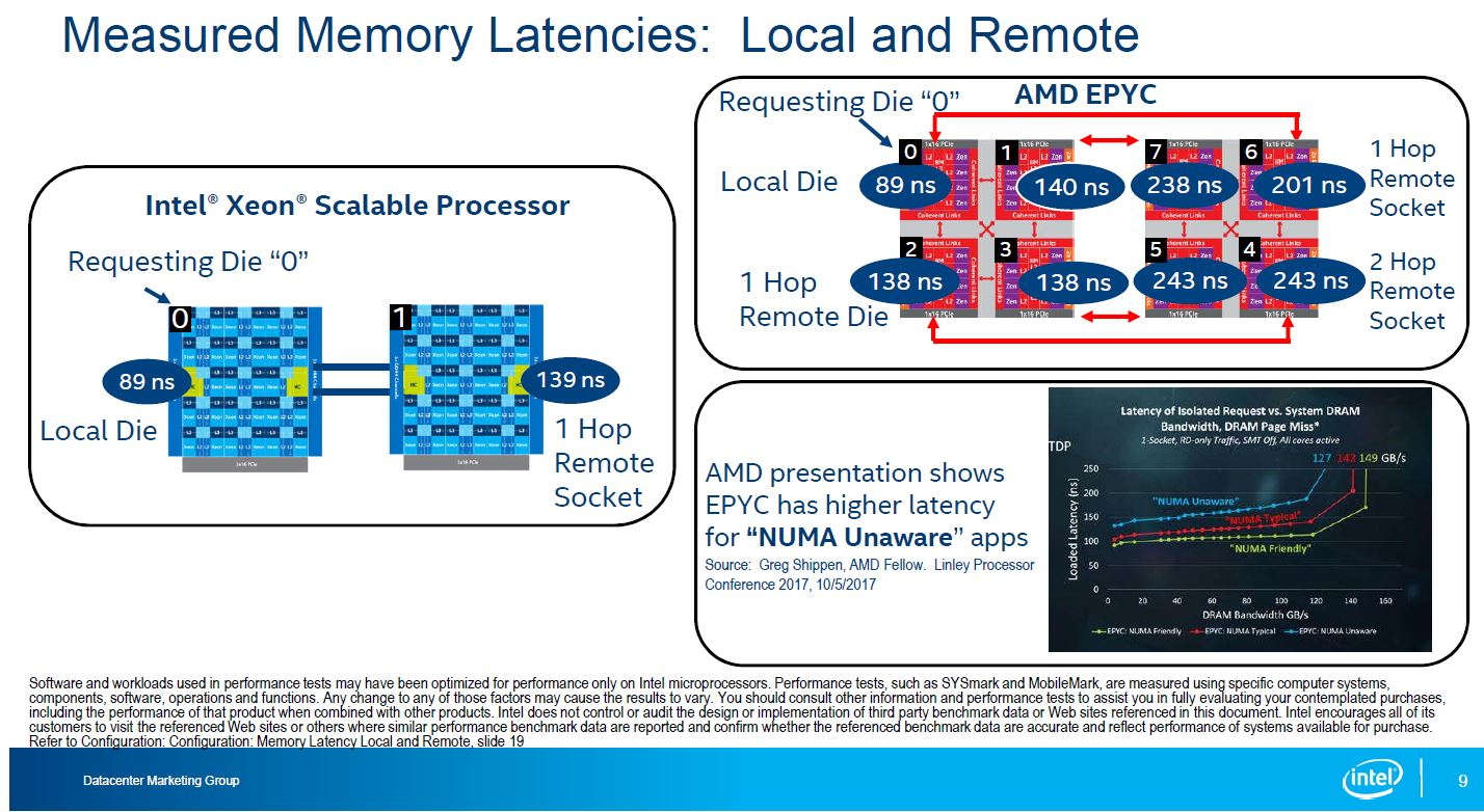 Intel Skylake SP To AMD EPYC Die To Die Latency
