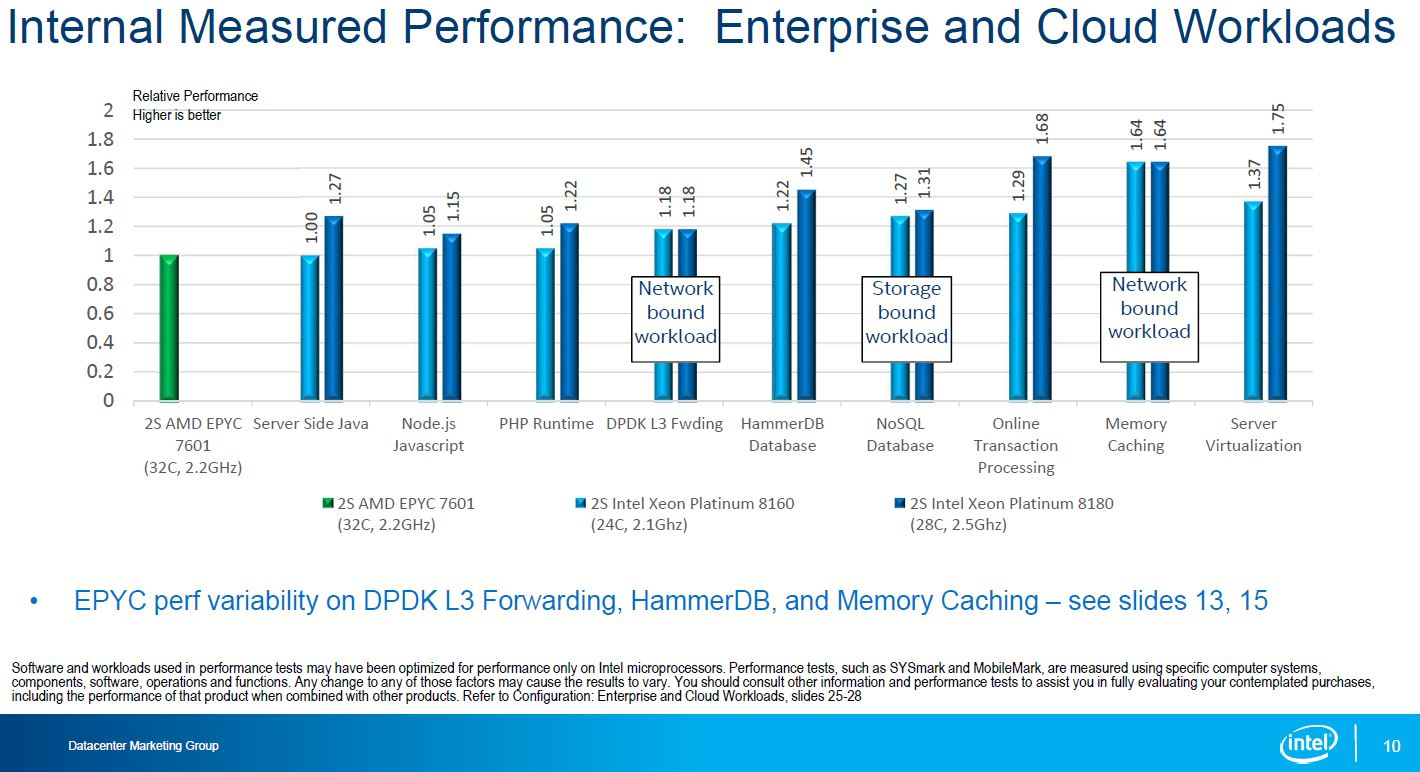 Intel Skylake SP To AMD EPYC Enterprise And Cloud Workloads
