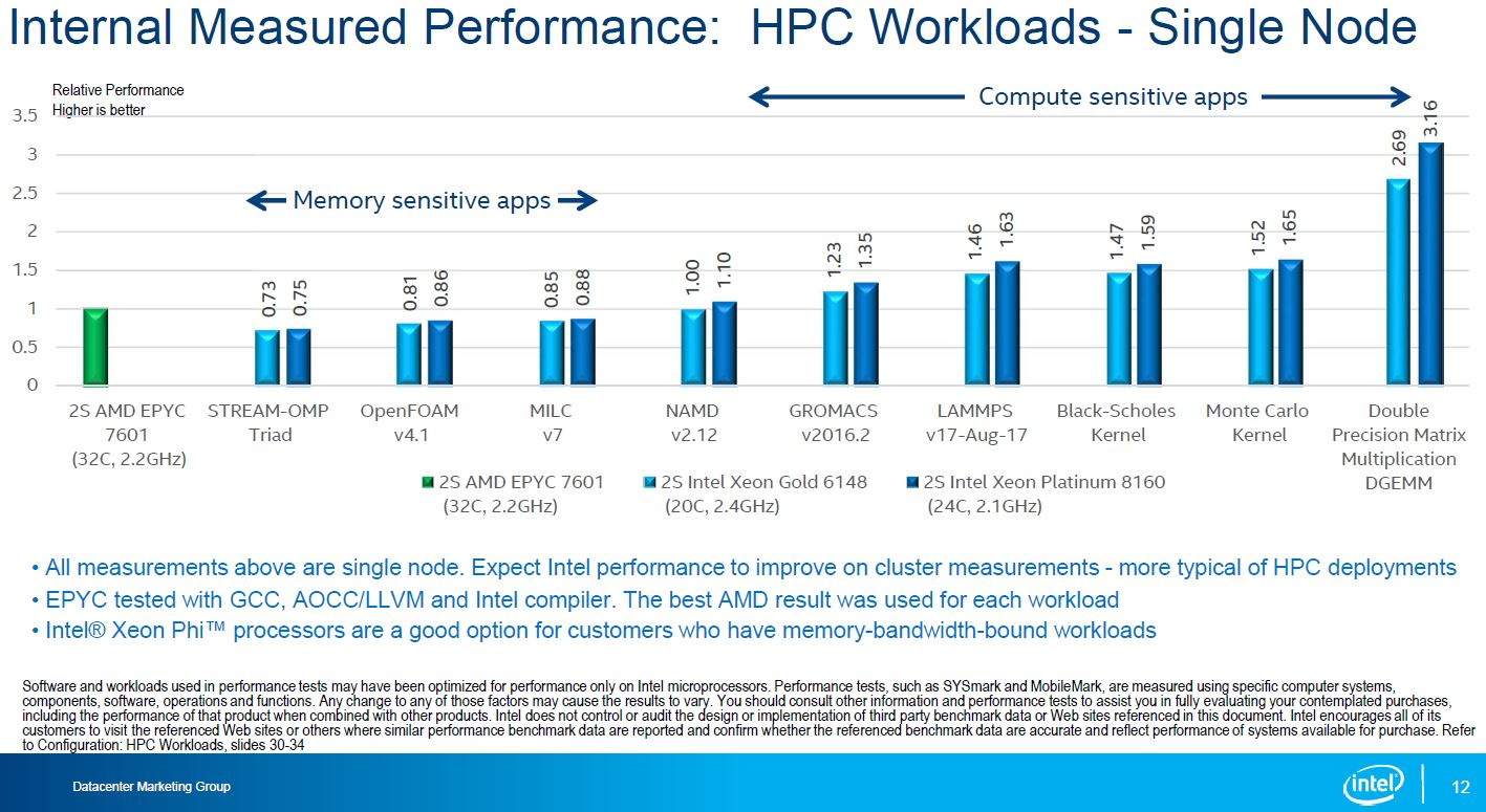 Intel Skylake SP To AMD EPYC HPC Workloads