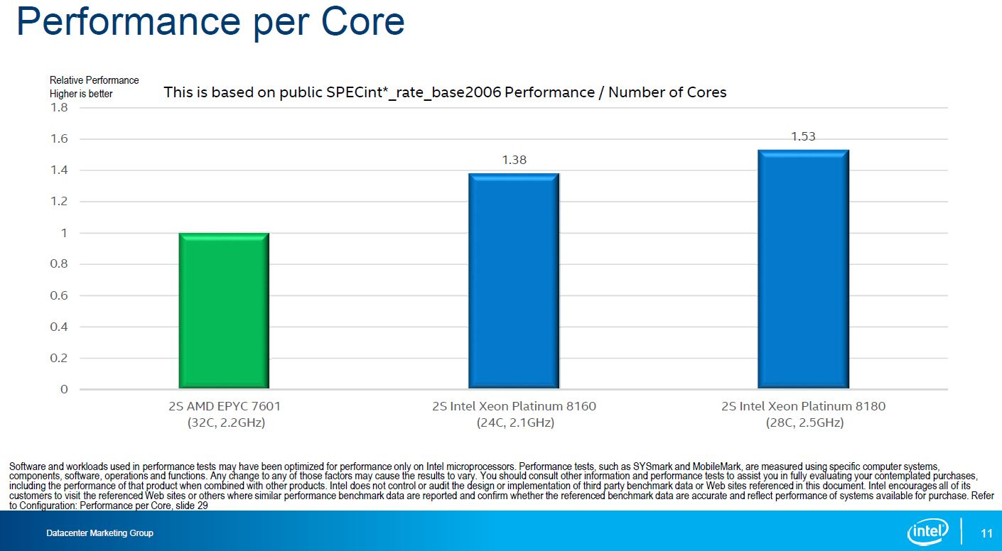 Intel Skylake SP To AMD EPYC Performance Per Core