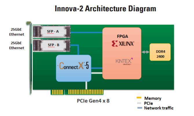 Mellanox Innova 2 Architecture