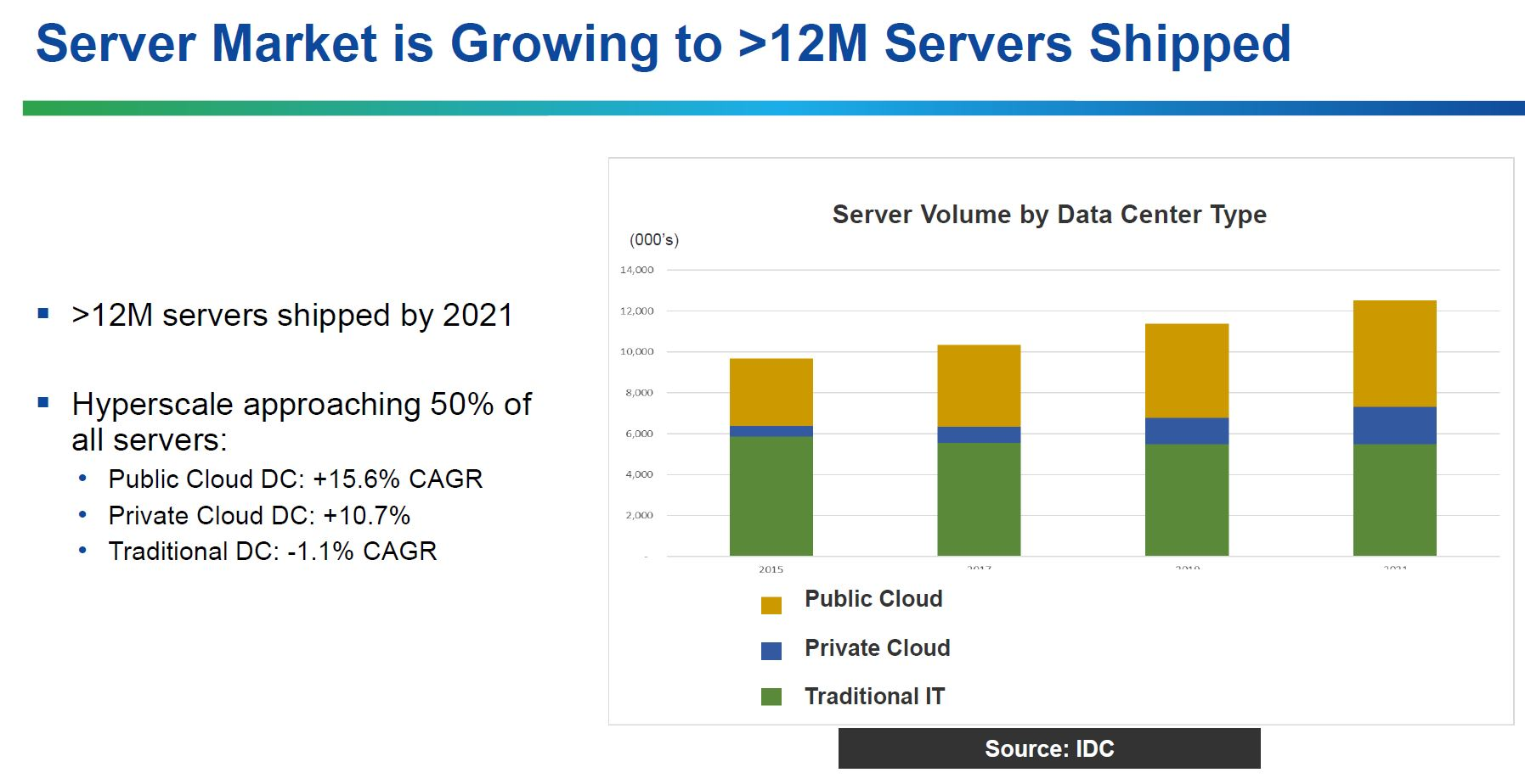 Microsemi Server Volume By Type Q4 2017