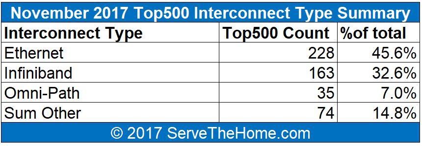 November 2017 Top500 Interconnect Summary