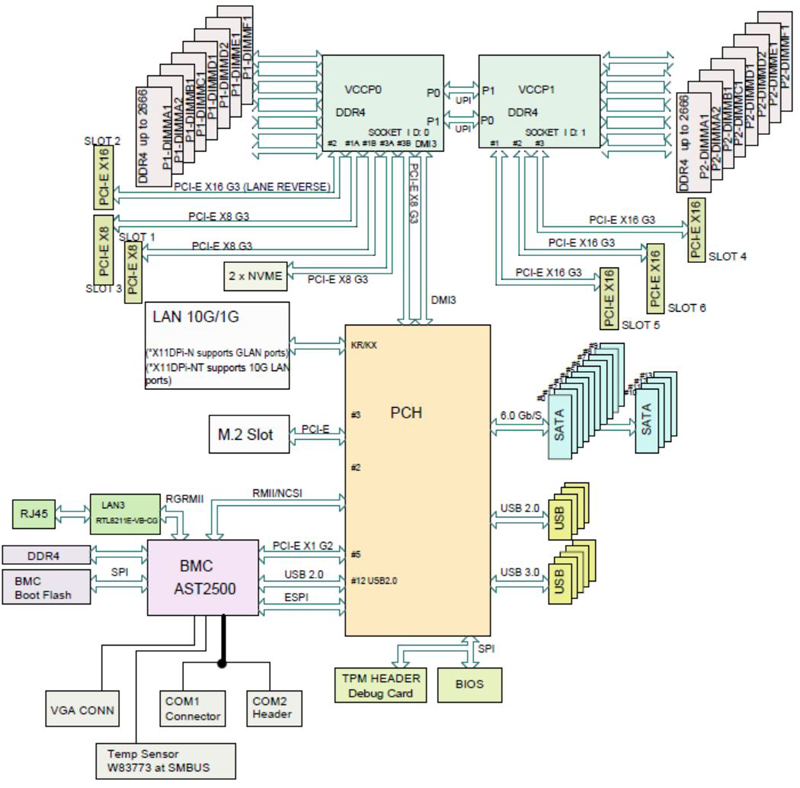 Supermicro X11DPi N Block Diagram