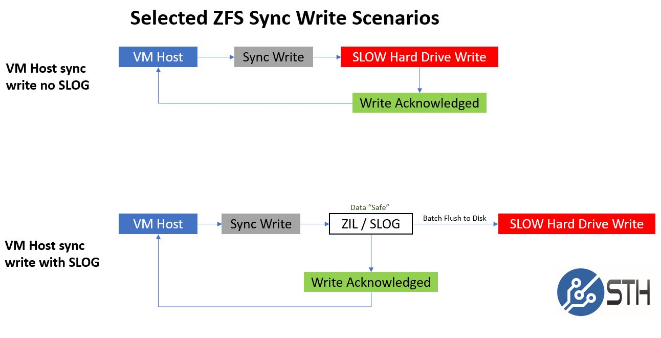 ZFS ZIL SLOG Selected Sync Write Scenarios
