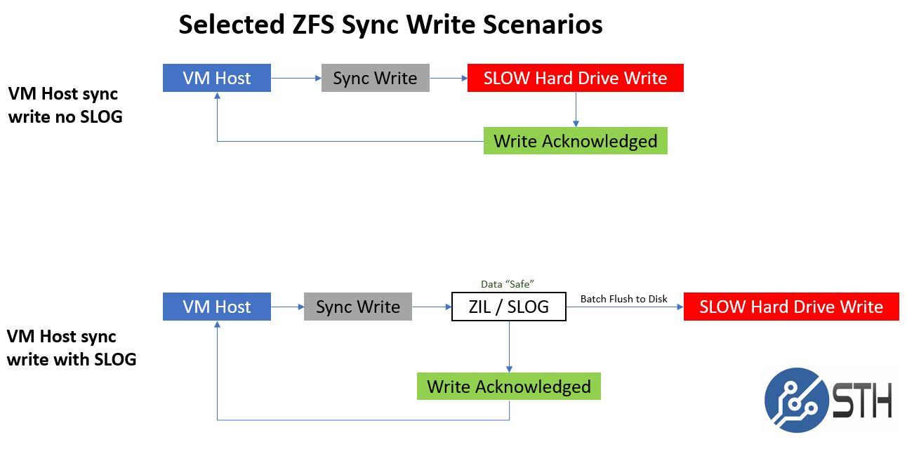 ZFS ZIL SLOG Selected Sync Write Scenarios