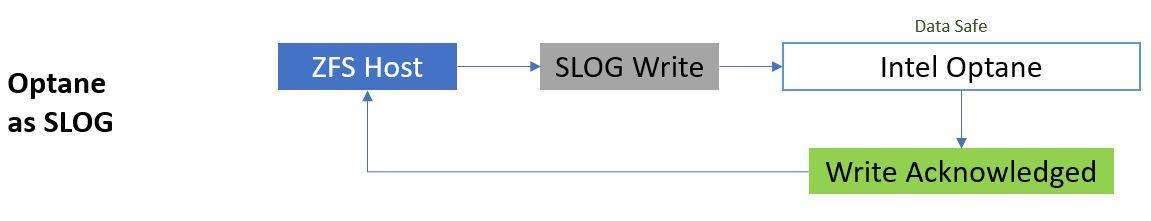 ZFS ZIL SLOG Writing To Optane