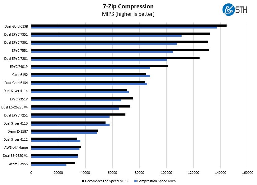 AMD EPYC 7301 2P 7zip Compression Benchmark