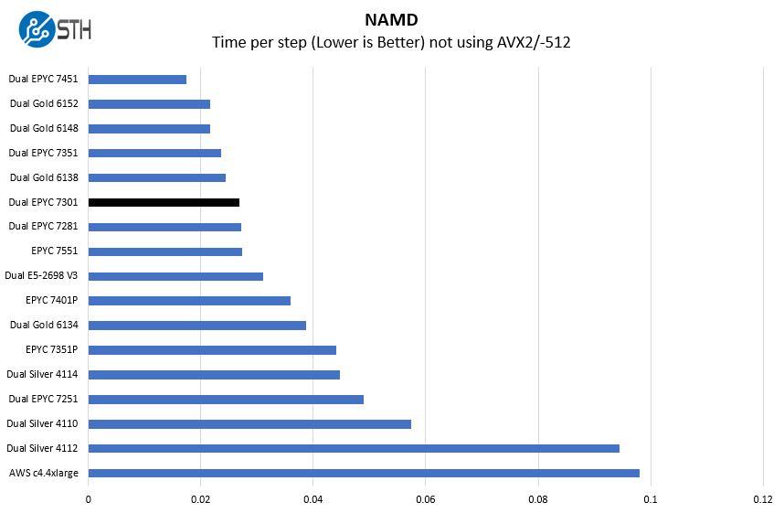 AMD EPYC 7301 2P NAMD Benchmark