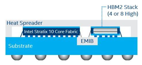 Intel Stratix 10 EMIB