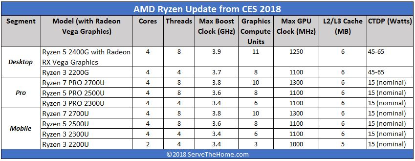 AMD Ryzen With Vega Graphics Update From CES2018