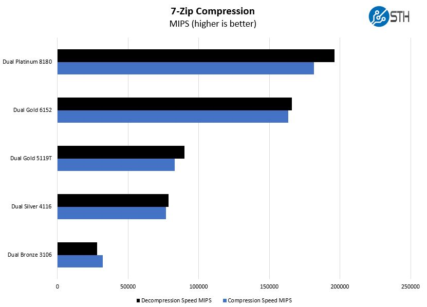 Dell EMC PowerEdge R640 7zip Compression Performance