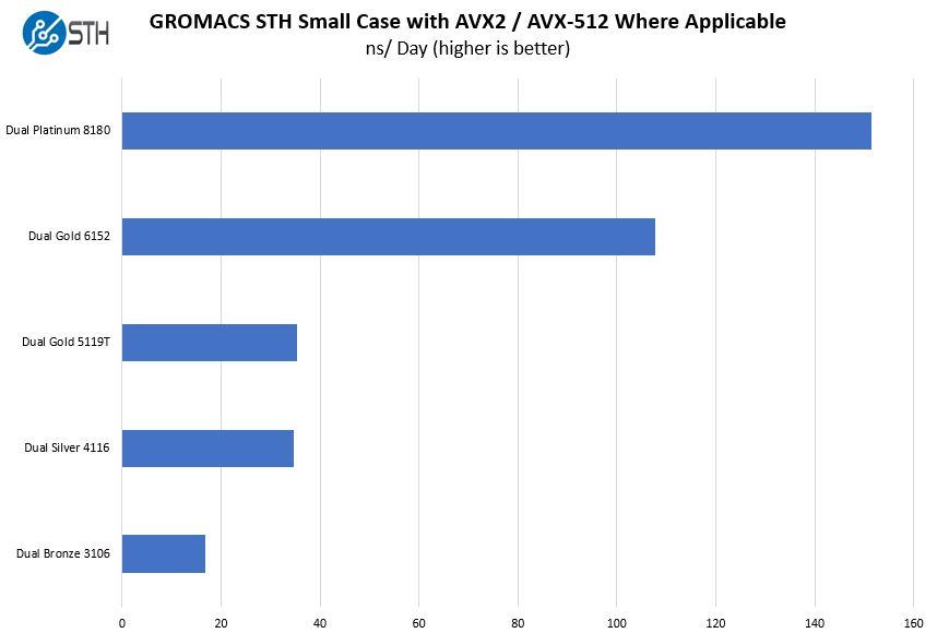 Dell EMC PowerEdge R640 GROMACS STH Small Performance