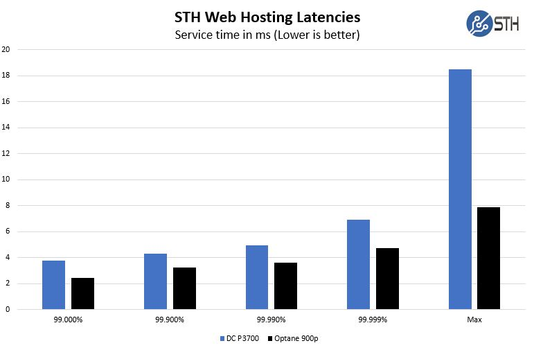 Intel Optane V P3700 STH Web Hosting Latencies