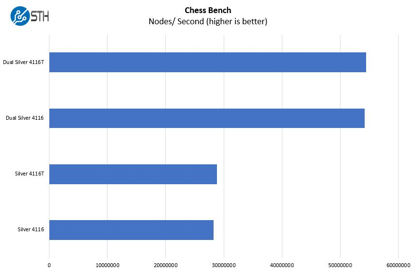 Intel Xeon Silver 4116 V 4116T Chess Benchmark